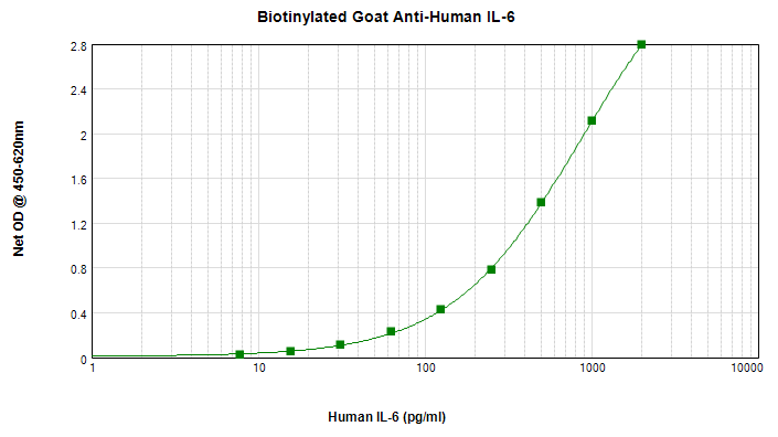 Sandwich ELISA - Biotin Anti-IL-6 antibody (ab271236)