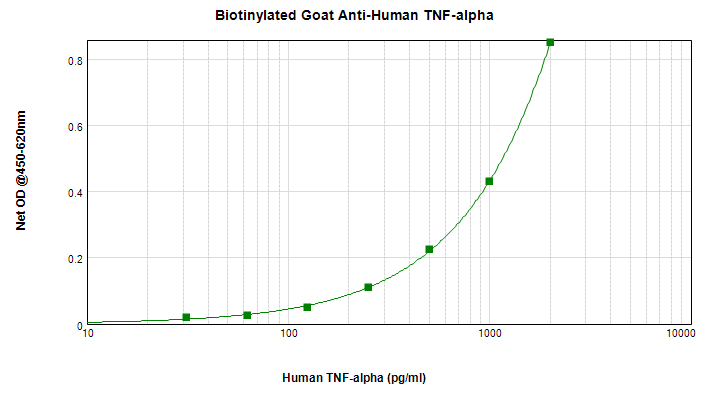 ELISA - Biotin Anti-TNF alpha antibody (ab271247)