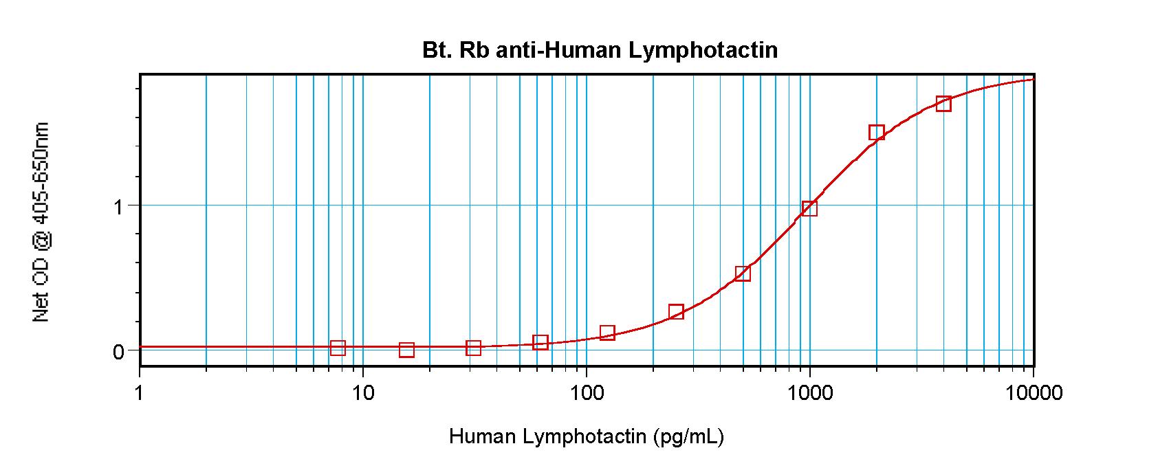 ELISA - Biotin Anti-Lymphotactin/ATAC antibody (ab271254)