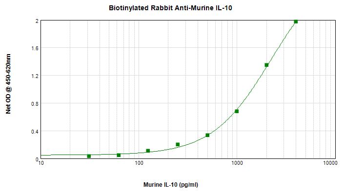 Sandwich ELISA - Biotin Anti-IL-10 antibody (ab271261)