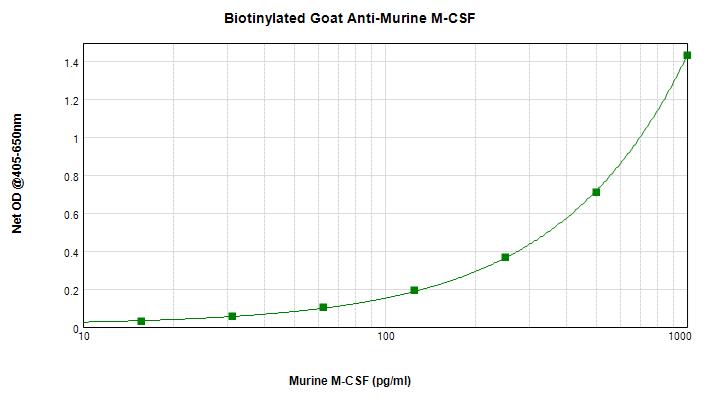 Sandwich ELISA - Biotin Anti-M-CSF/CSF1 antibody (ab271262)