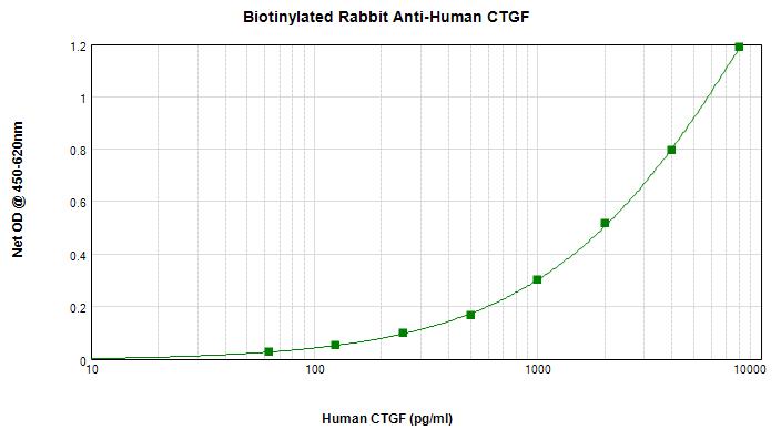 Sandwich ELISA - Biotin Anti-IL-6 antibody (ab271269)