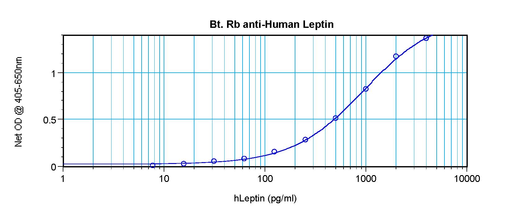 ELISA - Biotin Anti-Leptin antibody (ab271278)