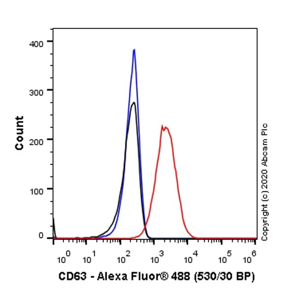 Flow Cytometry - Anti-CD63 antibody [KILL150A] - BSA and Azide free (ab271296)