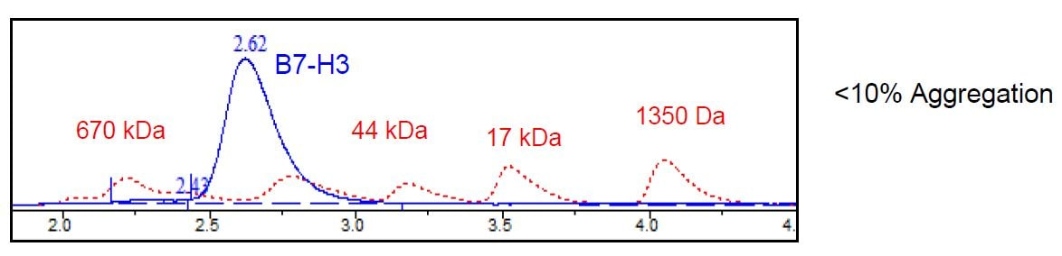 Size Exclusion Chromatography - Recombinant Human CD276 protein (Tagged) (Biotin) (ab271421)