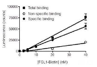 Functional Studies - Recombinant human FGL1 protein (Active) (Biotin) (ab271518)