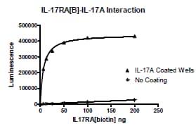 Functional Studies - Recombinant Human IL-17RA Receptor protein (Tagged) (Biotin) (ab271551)