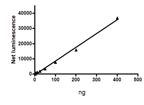 Functional Studies - Recombinant mouse RIP protein (Active) (ab271733)
