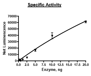 Functional Studies - Recombinant human Tet2 protein (Active) (ab271754)