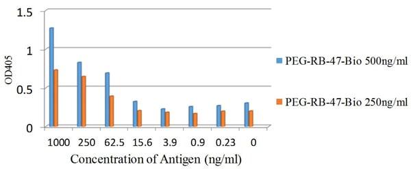 Sandwich ELISA - Anti-Polyethylene glycol antibody [PEG-B-47b] - BSA and Azide free (ab271853)