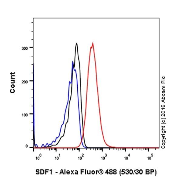 Flow Cytometry - Anti-SDF1 antibody [EPR1216] - BSA and Azide free (ab271917)
