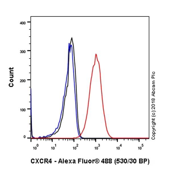 Flow Cytometry - Anti-CXCR4 antibody [EPUMBR3] - BSA and Azide free (ab271934)