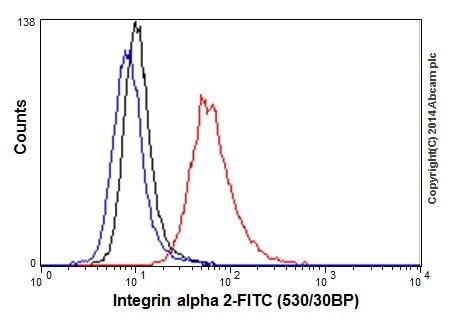 Flow Cytometry - Anti-Integrin alpha 2 antibody [EPR17338] - BSA and Azide free (ab271936)