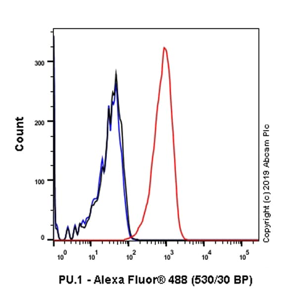 Flow Cytometry - Anti-PU.1/Spi1 antibody [SP238] - BSA and Azide free (ab271940)