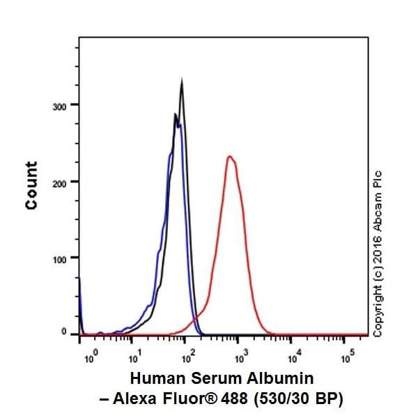 Flow Cytometry - Anti-Albumin antibody [EPR20195] - BSA and Azide free (ab271979)