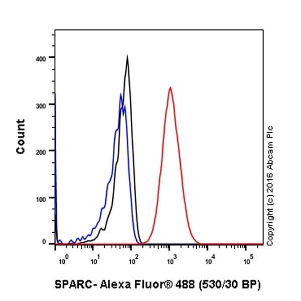 Flow Cytometry - Anti-SPARC antibody [EPR20121] - BSA and Azide free (ab271980)