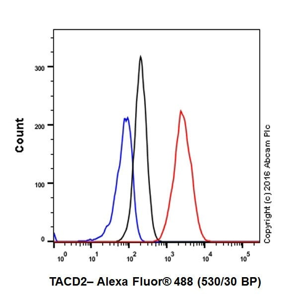Flow Cytometry - Anti-TROP2 antibody [EPR20043] - BSA and Azide free (ab271996)