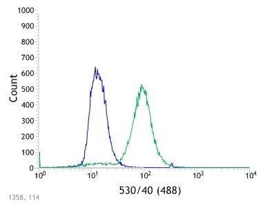 Flow Cytometry - Anti-Thrombomodulin antibody [SP309] - BSA and Azide free (ab272018)