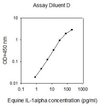Horse IL-1alpha Standard Curve
