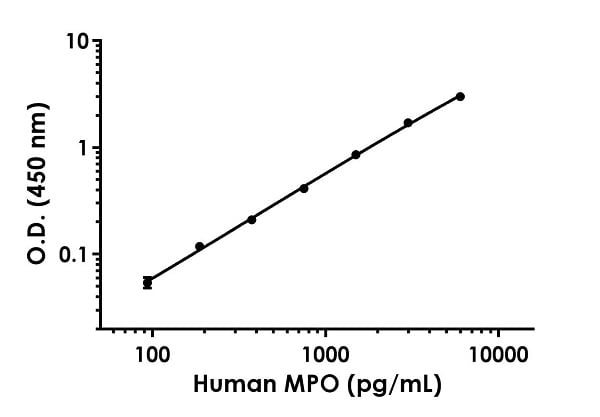 Example of human MPO standard curve in Sample Diluent NS.