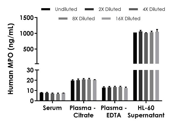 Interpolated concentrations of native MPO in human serum, plasma and cell culture supernatant samples.