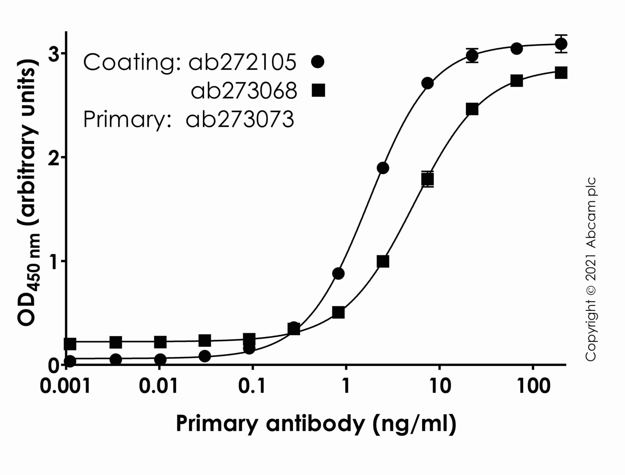 Indirect ELISA - Recombinant Human coronavirus SARS-CoV-2 Spike Glycoprotein S1 (Fc Chimera) (ab272105)