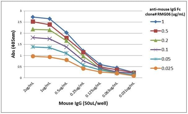 ELISA - Goat monoclonal [RMG06] Anti-Mouse IgG Fc (Biotin) (ab272181)