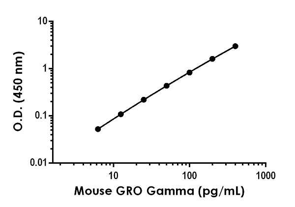 Example of mouse GRO gamma standard curve in Sample Diluent NS.