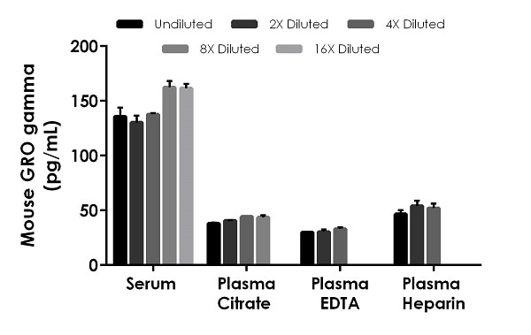 Interpolated concentrations of native GRO gamma in mouse serum, plasma and cell culture supernatant samples.