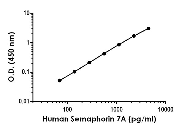 Example of human Semaphorin 7A standard curve in Sample Diluent NS.