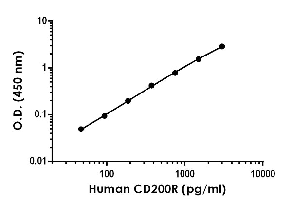 Example of human CD200R standard curve in Sample Diluent NS.