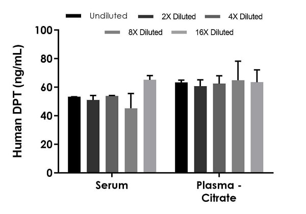 Interpolated concentrations of native DPT in human serum and plasma (citrate) samples.
