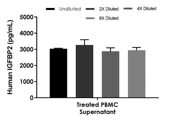 Interpolated concentrations of native IGFBP2 in human PBMC cell culture supernatant samples treated for 46 hours with 1.5% PHA-M.
