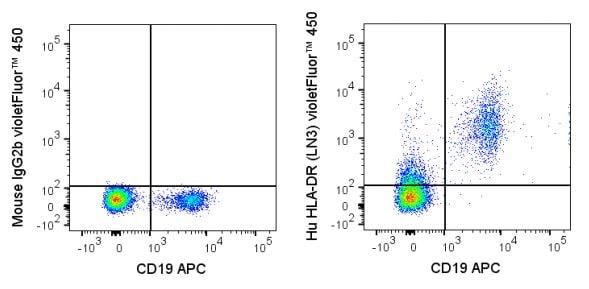 Flow Cytometry - violetFluor™ 450 Anti-HLA-DR antibody [LN3] (ab272249)