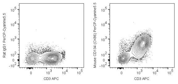 Flow Cytometry - PerCP/Cy5.5® Anti-CD134 / OX40L receptor antibody [OX-86] (ab272251)