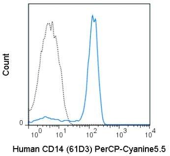 Flow Cytometry - PerCP/Cy5.5® Anti-CD14 antibody [61D3] (ab272254)