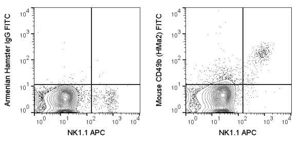 Flow Cytometry - FITC Anti-Integrin alpha 2 antibody [HMa2] (ab272259)