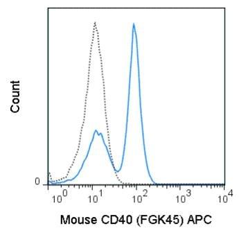 Flow Cytometry - APC Anti-CD40 antibody [FGK45] (ab272265)