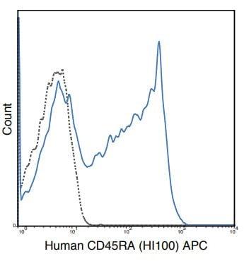 Flow Cytometry - APC Anti-CD45RA antibody [HI100] (ab272270)