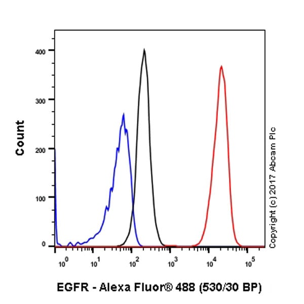 Flow Cytometry - Anti-EGFR antibody [EP38Y] - BSA and Azide free (ab272293)
