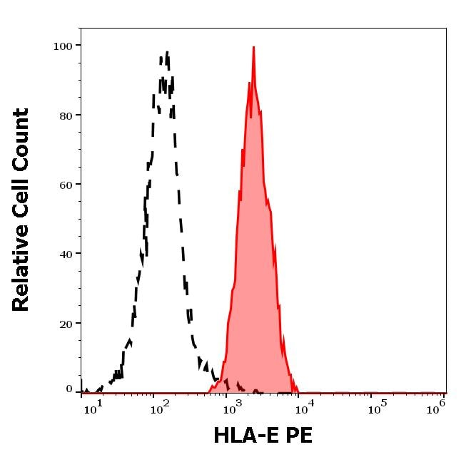 Flow Cytometry - PE Anti-HLA E antibody [3D12] (ab272335)
