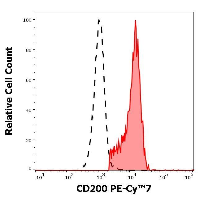 Flow Cytometry - PE/Cy7® Anti-CD200 / OX2 antibody [OX-104] (ab272336)
