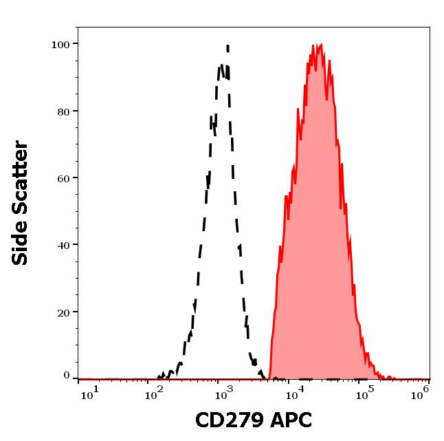 Flow Cytometry - APC Anti-PD1 antibody [EH12.2H7] (ab272338)