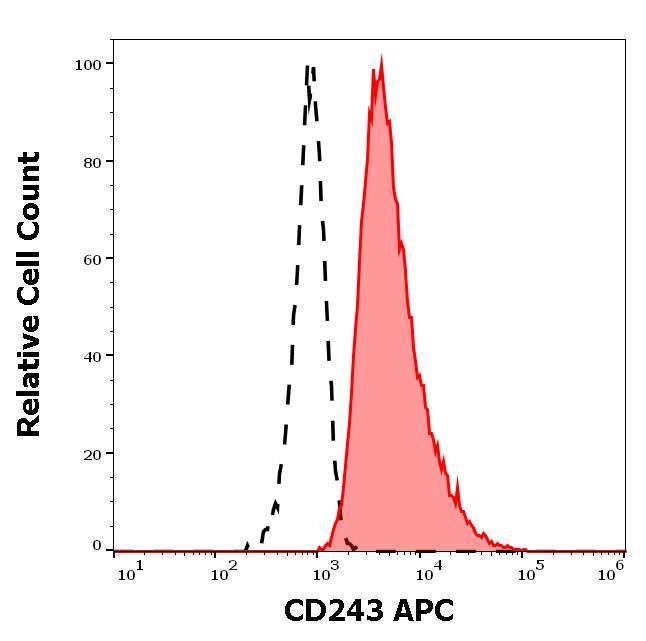 Flow Cytometry - APC Anti-P Glycoprotein antibody [UIC2] (ab272340)
