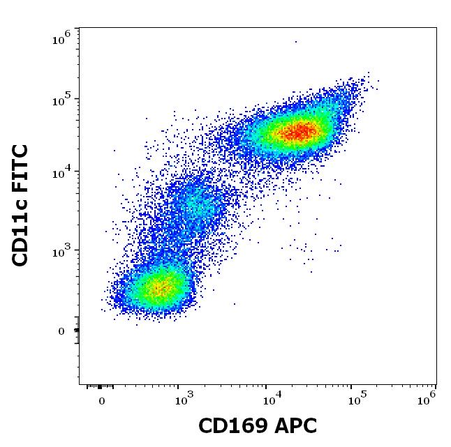 Flow Cytometry - APC Anti-Sialoadhesin/CD169 antibody [7-239] (ab272341)