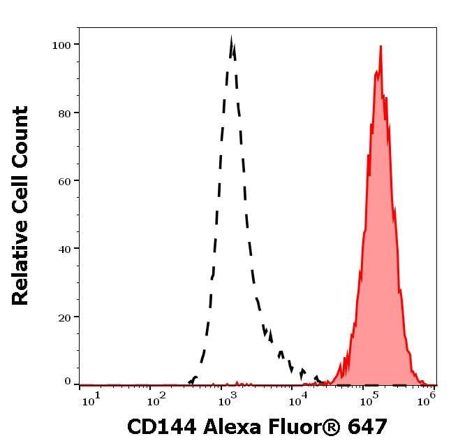 Flow Cytometry - Alexa Fluor® 647 Anti-VE Cadherin antibody [55-7H1] (ab272346)