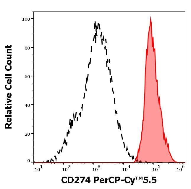 Flow Cytometry - PerCP/Cy5.5® Anti-PD-L1 antibody [29E.2A3] (ab272349)