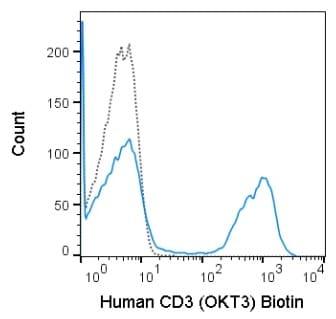 Flow Cytometry - Biotin Anti-CD3 antibody [OKT3] (ab272405)