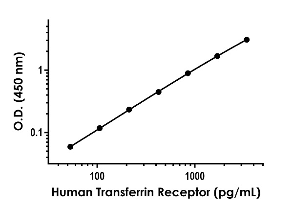 Example of human Transferrin Receptor standard curve in Sample Diluent NS.