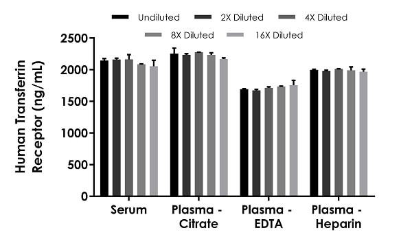 Interpolated concentrations of native Transferrin Receptor in human serum and plasma samples.